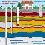 Зачем делать анализ воды из скважины?