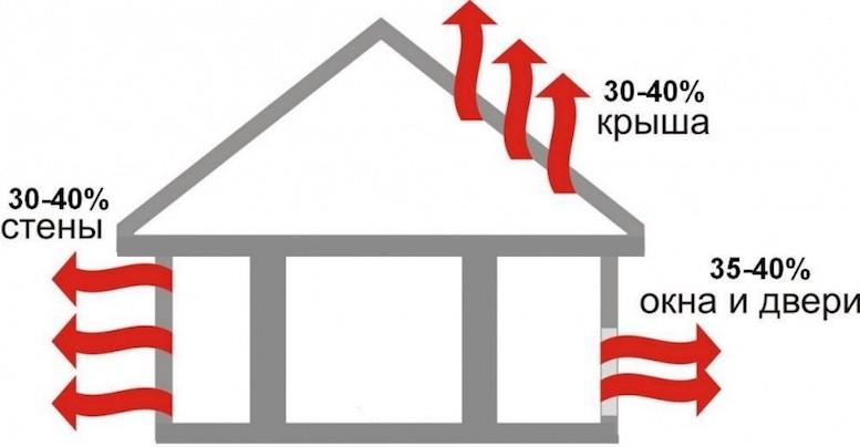 Как экономить энергоресурсы, сохраняя комфортное тепло в доме?