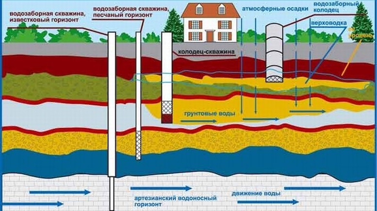 грунтовые воды схема